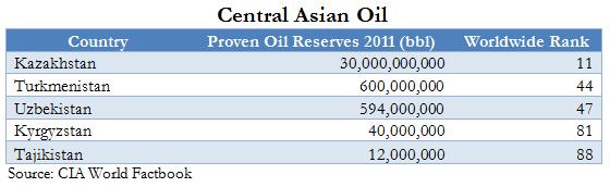 Central Asian Oil 13