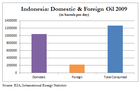 foreign oil dependence essay Oil dependence in fact, countries that sell oil to other countries have a significant impact on global economy and make other countries dependable on them unfortunately, the united states is one of the countries that depend on foreign oil.