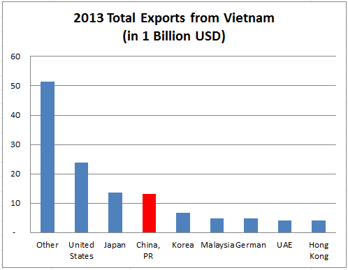 2013 Vietnam's Top Exporting Countries- Graph