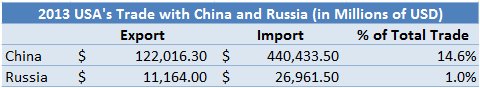 USA 2013 Trade w. Russia and China