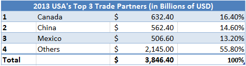 USA 2013 Top 3 Trade Partners