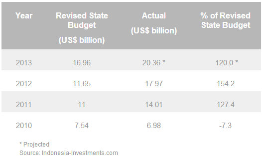 Indonesia's fuel subsidy deficit